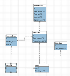 Data Model Core
